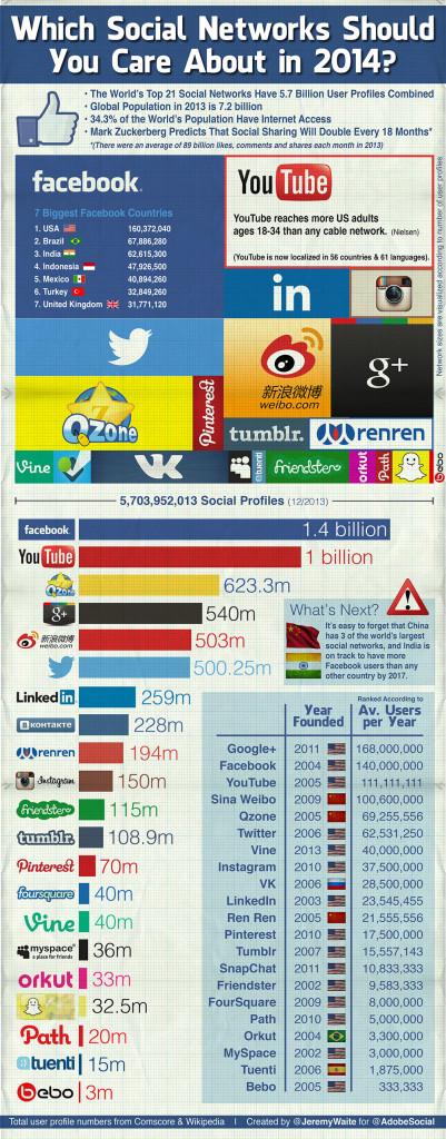 social-medya-2014
