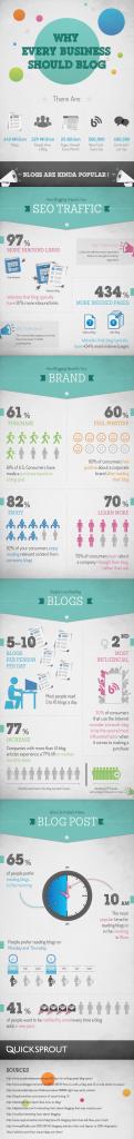 Kurumsal Şirketler'de Blog Neden Önemli