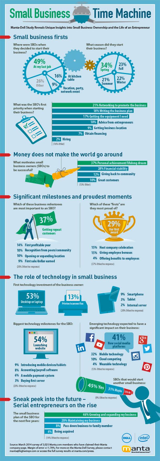 1398197253-what-motivates-entrepreneurs-infographic