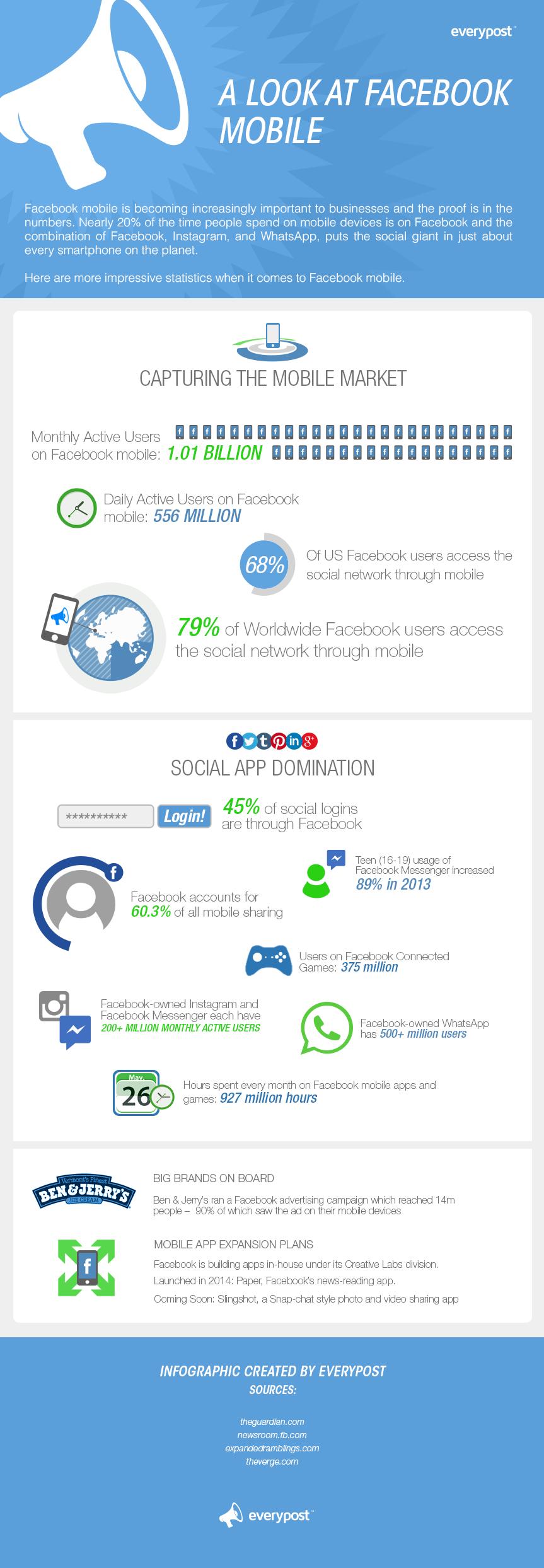 Facebook'un mobilde yükselişi