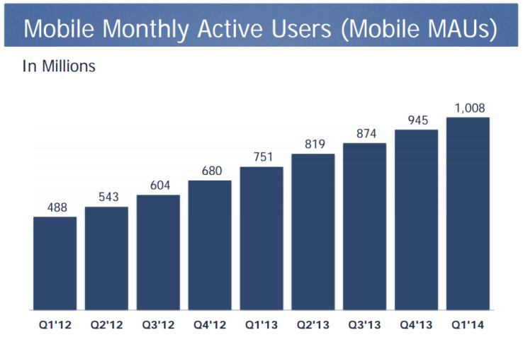 Facebook aylik aktif mobil kullanici sayisi - 2014