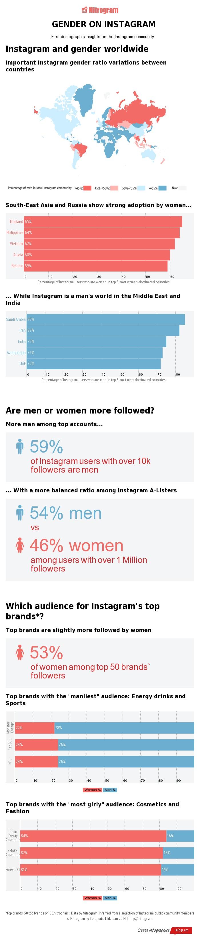 İnfografik] Cinsiyet