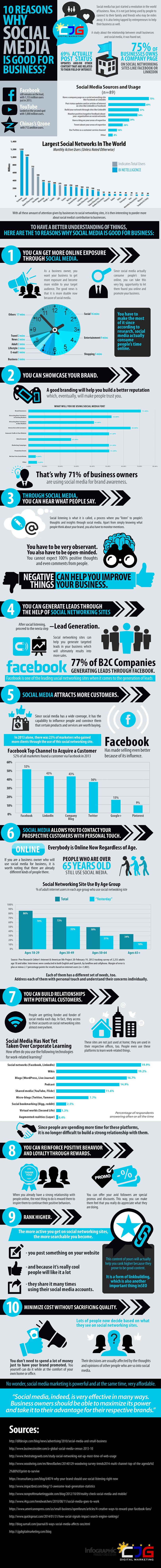 Kurumların Sosyal Medya'da Yer Alması için 10 Neden